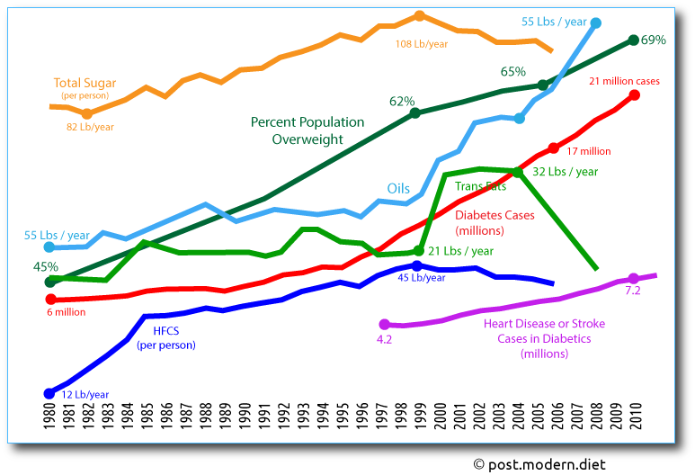 Graph showing disease and consumption increases 1980 to 2010